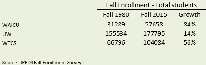 Fall enrollment 1980 - 2015